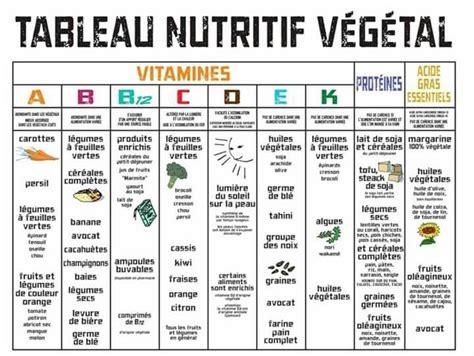 Tableau nutritif végétal #végane | Nutrition, Santé, Alimentation et santé