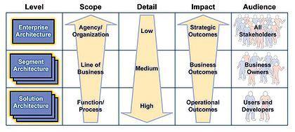 view model wikipedia