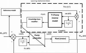 block diagram of fuzzy logic controller figure 4 of 10 With logic block diagram