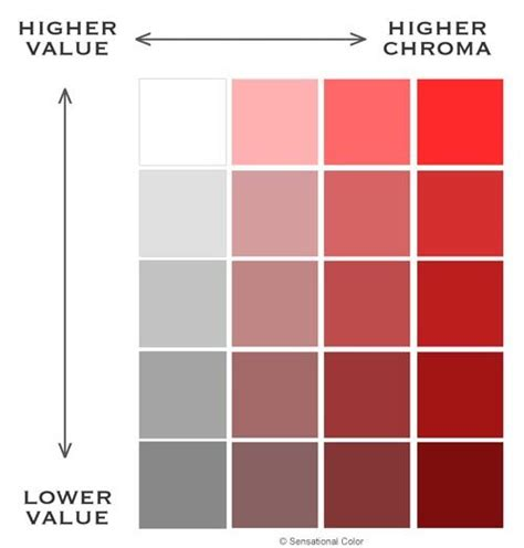 chroma color color characteristics value chroma chart lifehacks