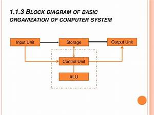 Organization Of Computer And Details Of Cpu And Memory In