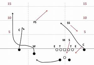Air Raid Playbook  Defensive Coverages In Action