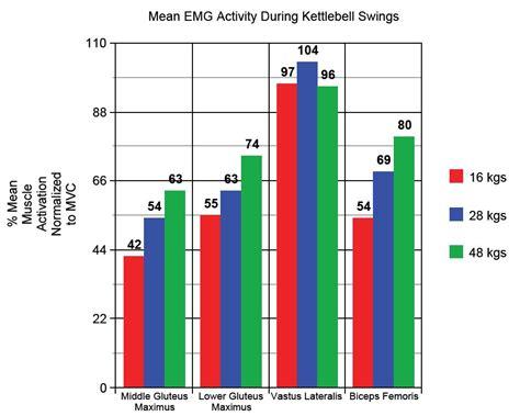 kettlebell swings  heavier  greater glute  hamstring activation bret contreras