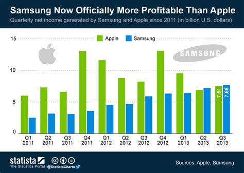 samsung     profitable company  apple