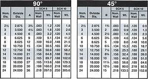 46 Pipe Tee Sizes  Printable Pipe Size Chart