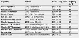 Best Hybrids For The Money