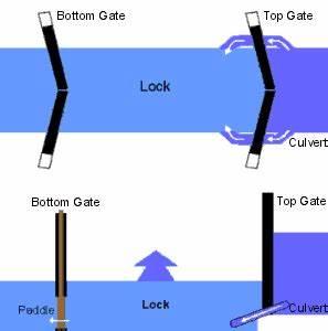 Tide Water Boat Construction Diagram
