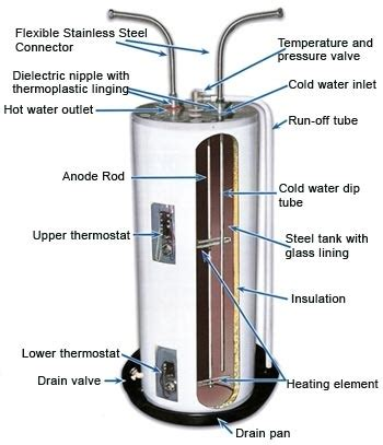 Electric Water Heater Diagram by Electric Water Heater Wiring Diagram Fuse Box And