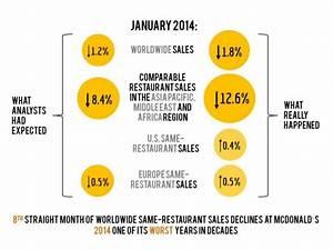 Demand and Supply (McDonalds)