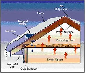Prevent Condensation With Proper Ventilation