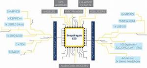 Inforce 6601 Micro Som Snapdragon 820 System