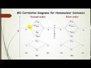 Molecular Orbital Theory For Homonuclear Diatomic