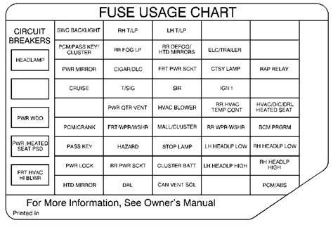 Oldsmobile Fuse Block Diagram by Oldsmobile Silhouette 2000 Fuse Box Diagram Auto Genius
