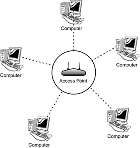 garethjmsaunders images network star topology cloud computer