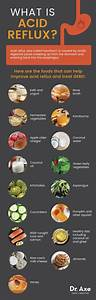 Acid Reflux Diet  Best  U0026 Worst Foods  U0026 Supplements That