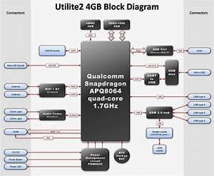 Utilite2 4gb Specifications
