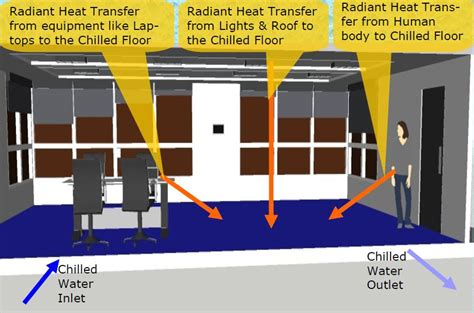 radiant floors for cooling how does radiant cooling work radiant cooling solar