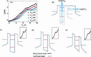 Electrical Characterization Of An N U2212p U2212n Lateral Quasi