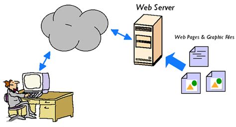 What Is A Web Application Server?
