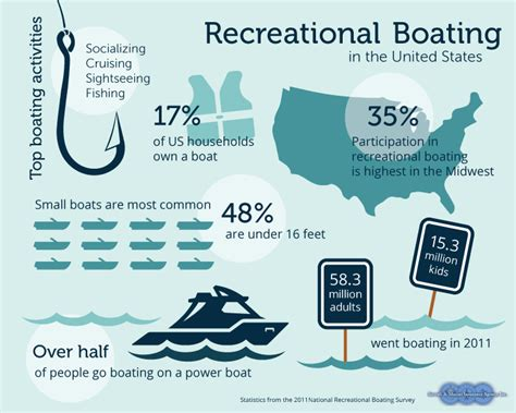 Boat Us Insurance Survey by Kevin Gruys Aircraft Marine