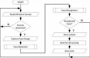 Flowchart Of Face Recognition Security System