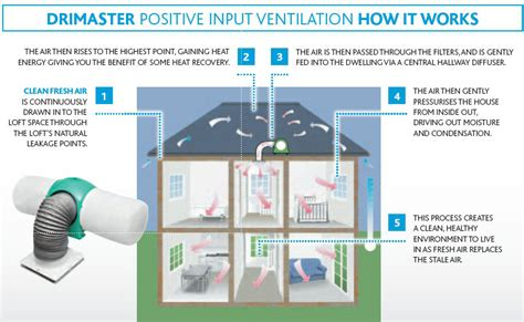 using your duct system as a whole house fan the drimaster is a low cost 39 whole house 39 ventilation
