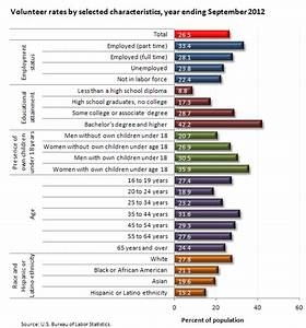 Font Point Size Chart Volunteering Declines In 2012 The Economics Daily U S