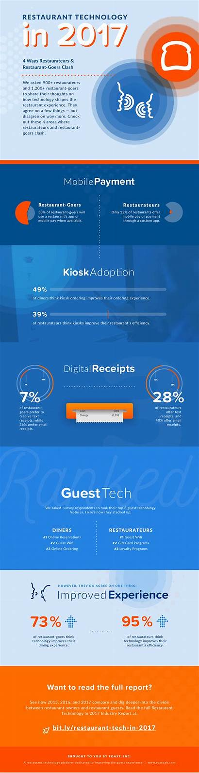 Trends Technology Restaurant Industry Infographic Predictions