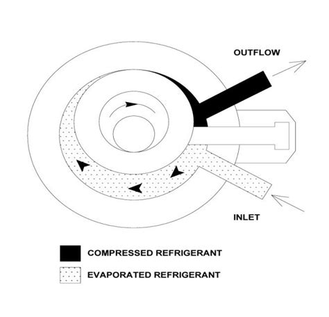 diagram of a rotary compressor scientific diagram