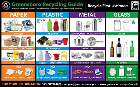 How Well Do You Recycle?