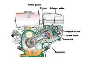 similiar go kart engine diagram keywords go kart engine diagram