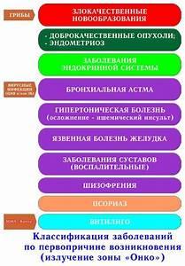 Чем лечить облысение при псориазе