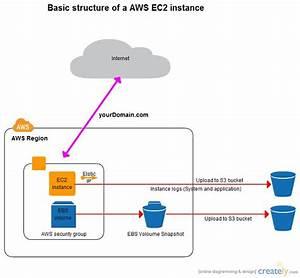 Basic Aws Architecture Diagram