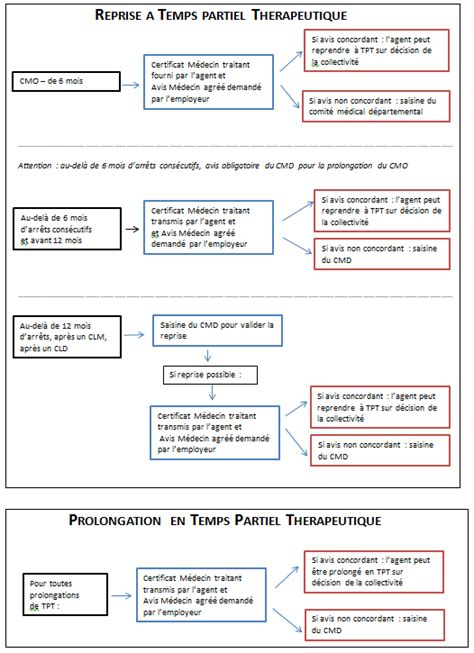modèle lettre saisine comité médical portail cdg 22 modification des nouvelles conditions du