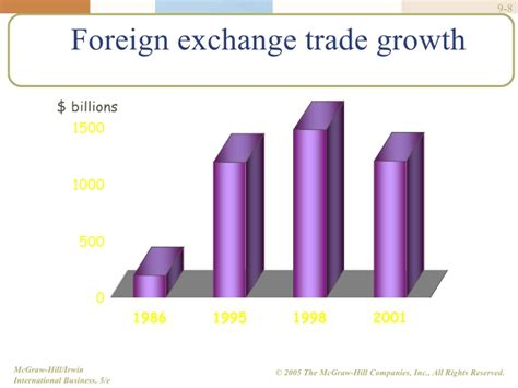 foreign exchange trading foreign exchange market