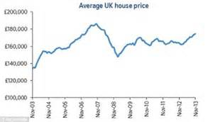 Annual house prices surge by 6.5% - the highest rise since ...