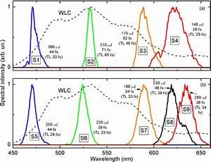 Opa Spectra For Fs Compressor  A  And Sf10 Compressor  B