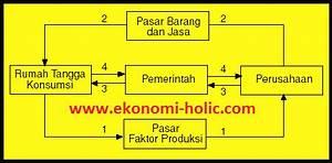 Penjelasan Tentang Diagram Arus Kegiatan Ekonomi  The