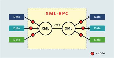 Things You Should Know About Xmlrpc Protocol — Bestwebsoft