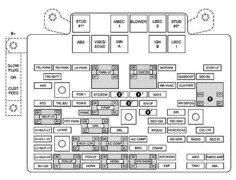 Chevrolet Avalanche Fuse Box Diagram