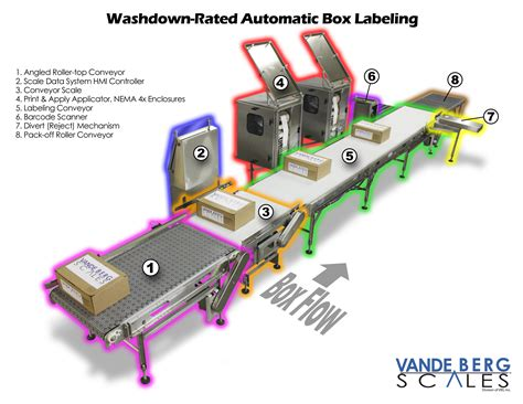 auto box conveyor scales high speed with accuracy