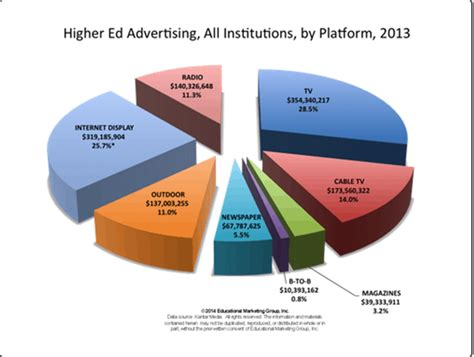 marketing education tv advertising for branding and lead generation in college