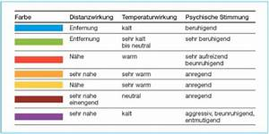 Wirkung Von Farben In Räumen : umwelt online bgi 523 mensch und arbeitsplatz 3 ~ Lizthompson.info Haus und Dekorationen
