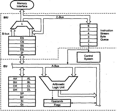 Diagram Of 8086 Microprocessor Pin, Diagram, Get Free