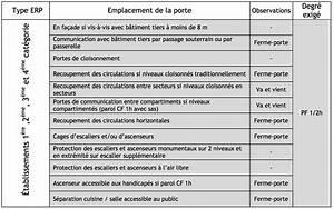 reglementation coupe feu industrimat fermetures With porte coupe feu norme