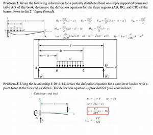 Deflection Simply Supported Beam Uniform Load
