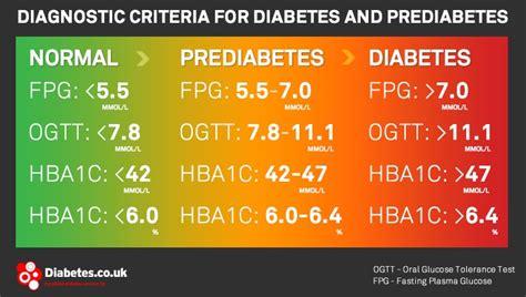 pre diabetic  carbohydrate intolerant