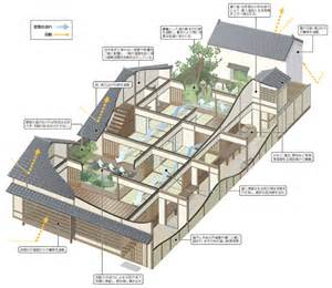 home design diagram how do machiya go diagram
