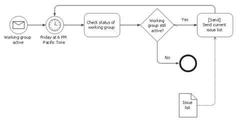 design elements expanded objects bpmn  design