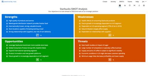 Swot Template Swot Analysis Templates Exles Swot Software
